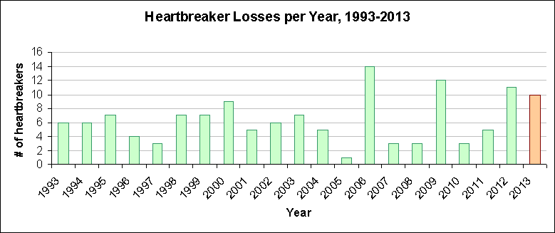 heartbreakers per year