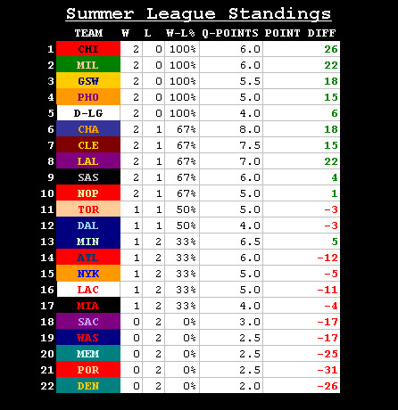 SUMMER LEAGUE STANDINGS 1