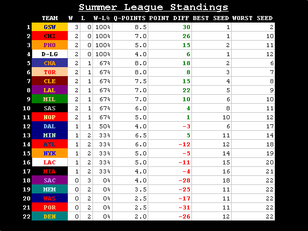 SUMMER LEAGUE STANDINGS 6