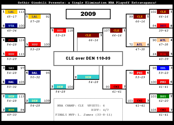 nba playoffs 2009