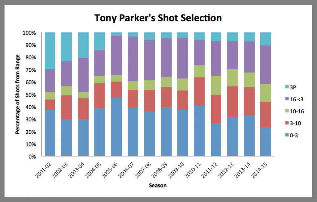 Parker's shot distribution