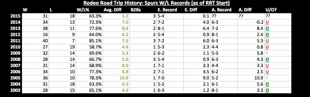 Spurs RRT history