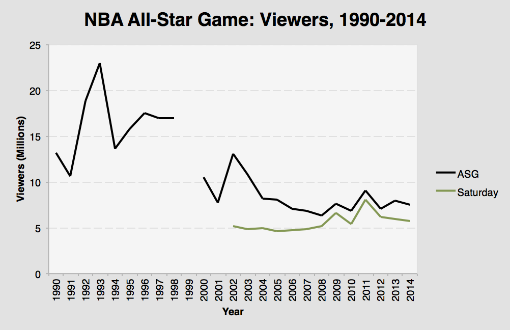 All-Star Ratings, 1990-2014