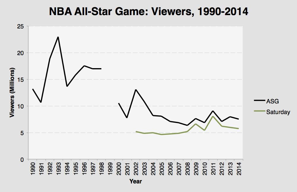 All-Star Ratings, 1990-2014